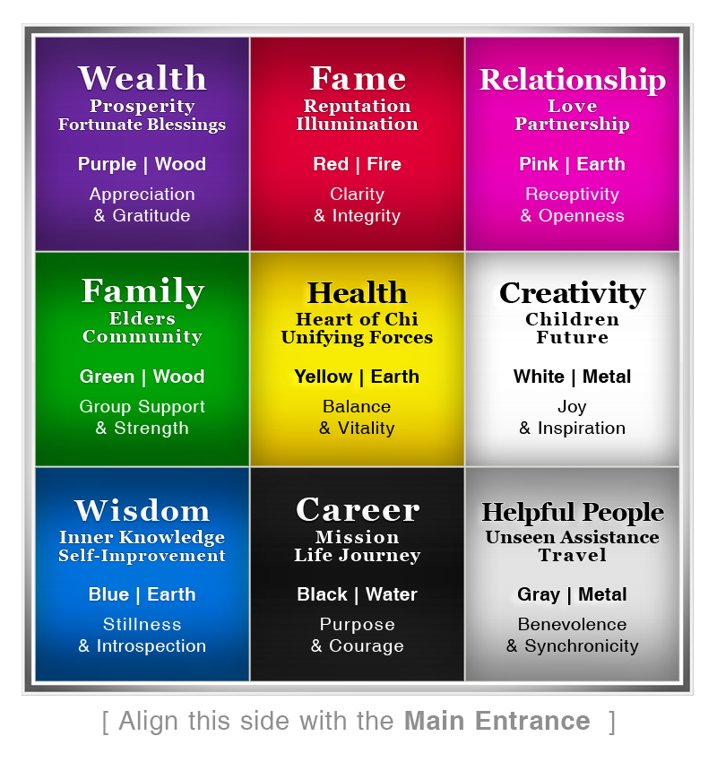 The Bagua See Your Space With Feng Shui Eyes Nancy Dadami